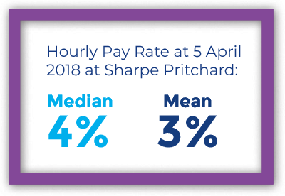 Median and Mean pay gap